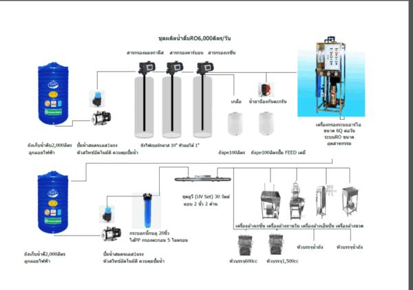 รับติดตั้งโรงงานผลิตน้ำดื่ม6,000 ลิตร/วัน